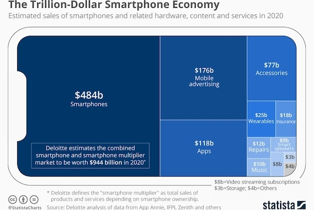 chartoftheday_20258_estimated_sales_of_smartphones_and_related_products_and_services_n.jpg
