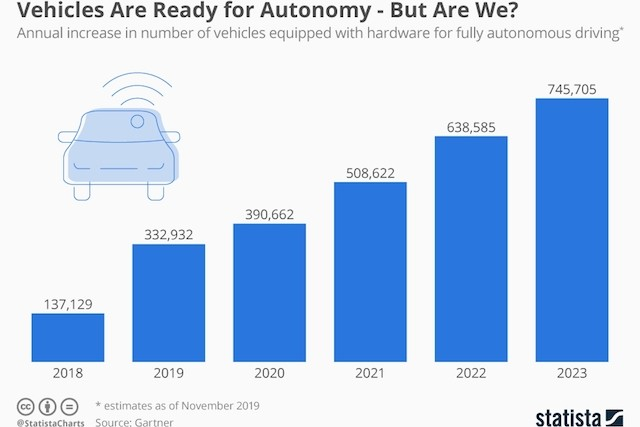 chartoftheday_20091_annual_increase_in_number_of_vehicles_equipped_with_hardware_for_fully_autonomous_driving_n.jpg