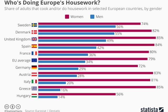 chartoftheday_15880_housework_europe_gender_split_n.jpg