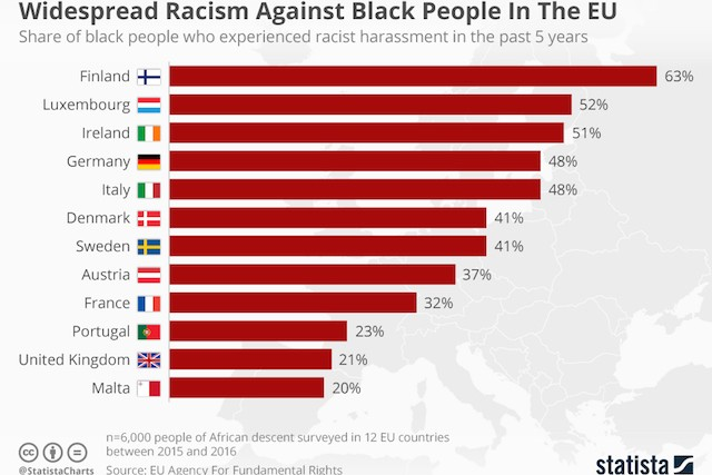 chartoftheday_16250_black_people_who_experienced_racist_harassment_in_the_eu_n.jpg