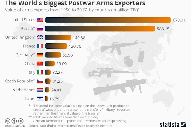 chartoftheday_13205_the_world_s_biggest_postwar_arms_exporters_n.jpg