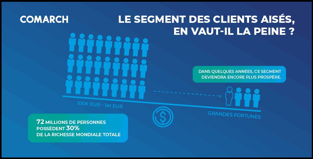 Les services bancaires et les services d'investissement devraient être des services réguliers dédiés aux consommateurs. (Photo: Comarch Luxembourg)