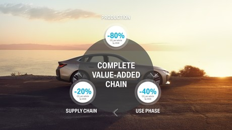 Objectifs de BMW Group pour la diminution des émissions de CO 2  pour 2030. (Crédits: BMW)