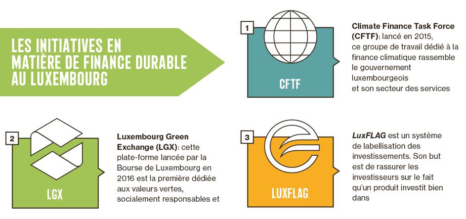 Dossier: La finance durable, une opportunité d'investissement pour les entreprises Maison Moderne