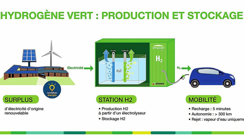 La fabrication de l'hydrogène vert, à partir de sources d'énergie renouvelable. (Source: Engie)