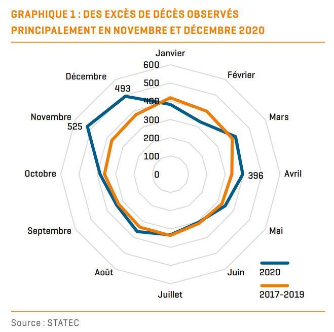 La mortalité, mois après mois, de l'année 2020 (en bleu) en comparaison avec la moyenne des trois années précédentes (en orange). (Source: Statec)