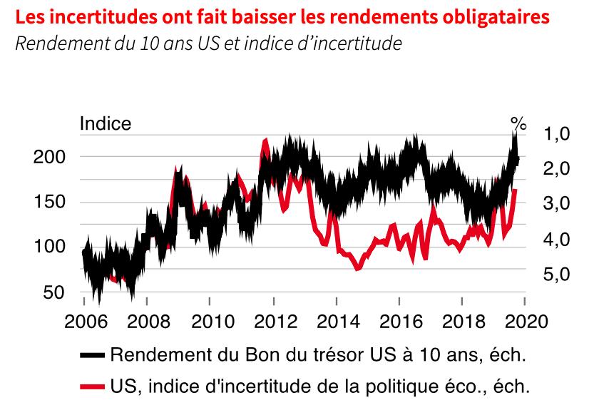 Les incertitudes ont fait baisser les rendements obligataires. (Source: SGPB)