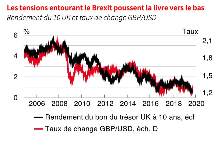 Les tensions entourant le Brexit poussent la livre vers le bas. (Source: SGPB)