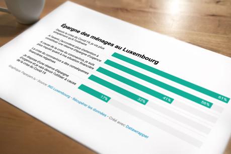 32% des personnes interrogées constatent déjà des effets négatifs de la crise du Covid-19 sur leurs finances personnelles.  Maison Moderne