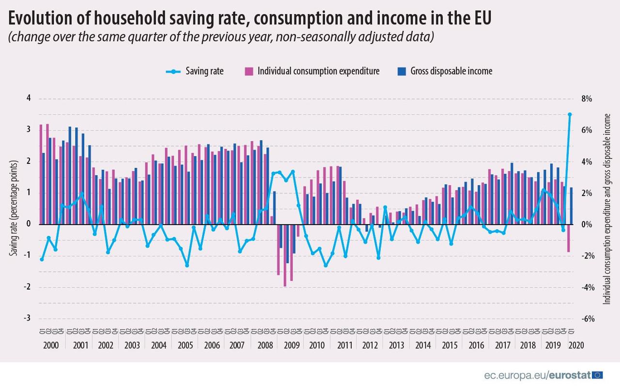 Le taux d'épargne s'envole au premier trimestre2020 sur fond de chute de la consommation. (Visuel: Eurostat)