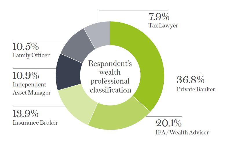 Classification des participants à l'étude, par catégorie professionnelle Lombard International Assurance