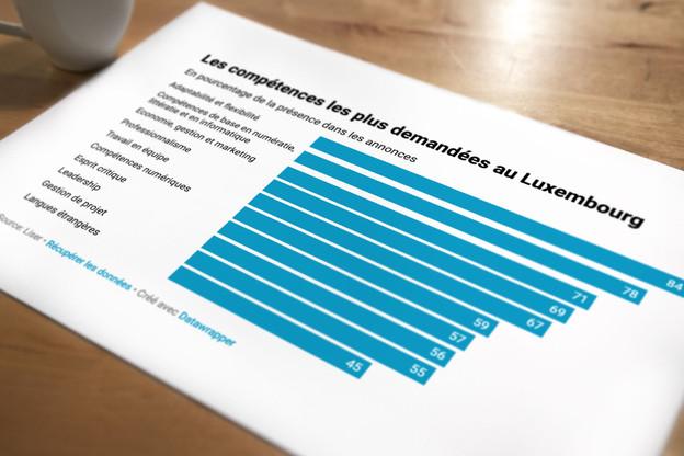 Les employeurs luxembourgeois exigent en moyenne huit compétences dans une offre d'emploi. (Graphique: Maison Moderne)