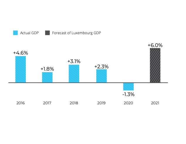 Luxembourg appears to be on track for financial recovery this year. Photo: Deloitte