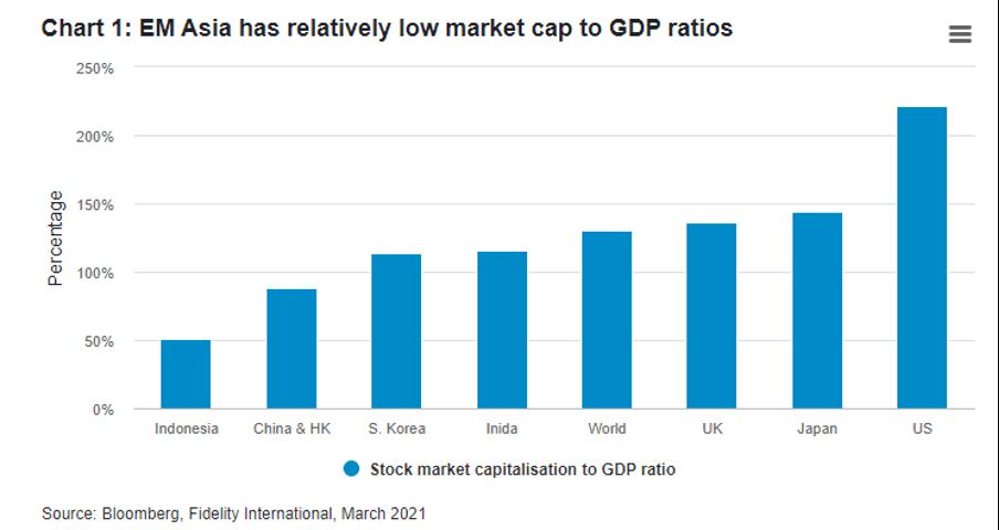 EM Asia has relatively low market cap to GDP ratios. Fidelity International