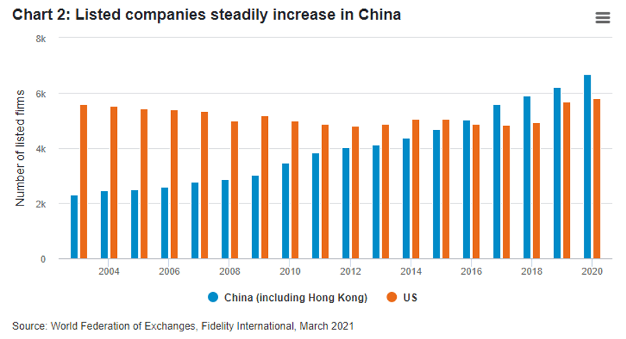Listed companies steadily increase in China Fidelity International