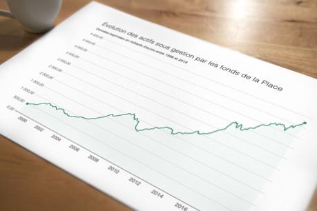 L'encours des fonds est inversement proportionnel à leur nombre, qui se réduit chaque mois depuis un an, et s'élève à 3.746 en décembre. (Photo: Maison Moderne)
