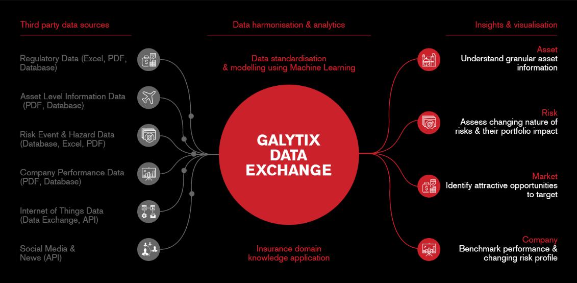 Le Galytix Data Exchange sera capable de produire des informations que recherchent les assureurs, banquiers ou régulateurs voir même investisseurs. (Source: screenshot du site de Galytix)