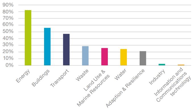 La répartition par catégorie d'utilisation du produit de l'indice Solactive Green Bond EUR USD IG. (Visuel: Lyxor ETF)