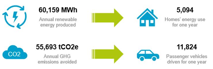 Impact estimé de l'indice Solactive Green Bond EUR USD IG sur une année. (Visuel: Lyxor ETF)