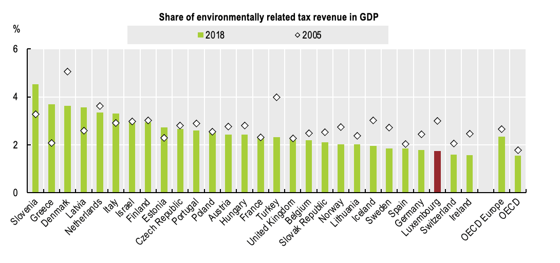 """Share of environmentally related tax revenue in GDP OECD (2019), """"Environmentally related tax revenue"""",  OECD Environment Statistics  (database)."""