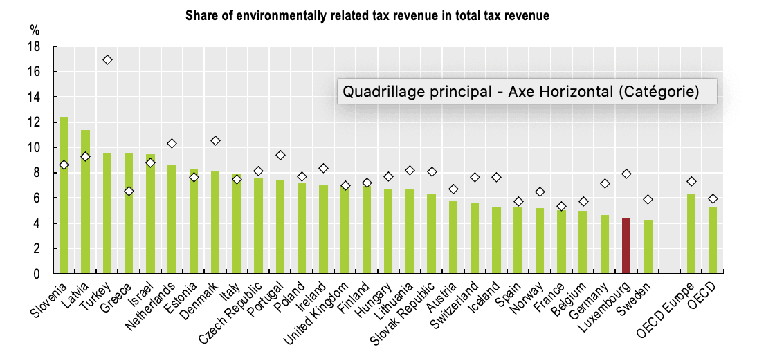 """Share of environmentally related tax revenue in total tax revenue OECD (2019), """"Environmentally related tax revenue"""",  OECD Environment Statistics  (database)."""