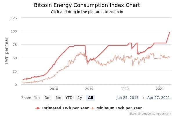 Selon Alex de Vries, de l'université libre d'Amsterdam, la consommation électrique liée au bitcoin serait autour de 78TWh par an. (Source: Digiconomist)