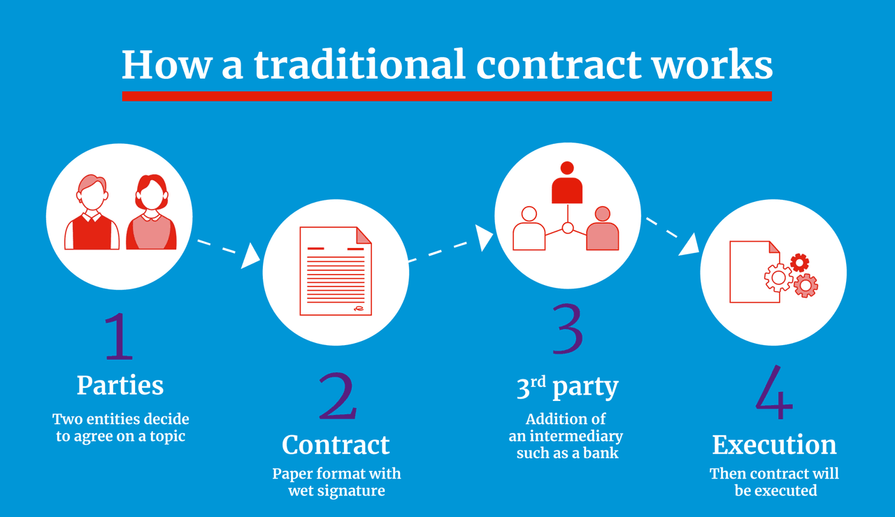 How a Traditional contract works (Illustration : Maison Moderne)