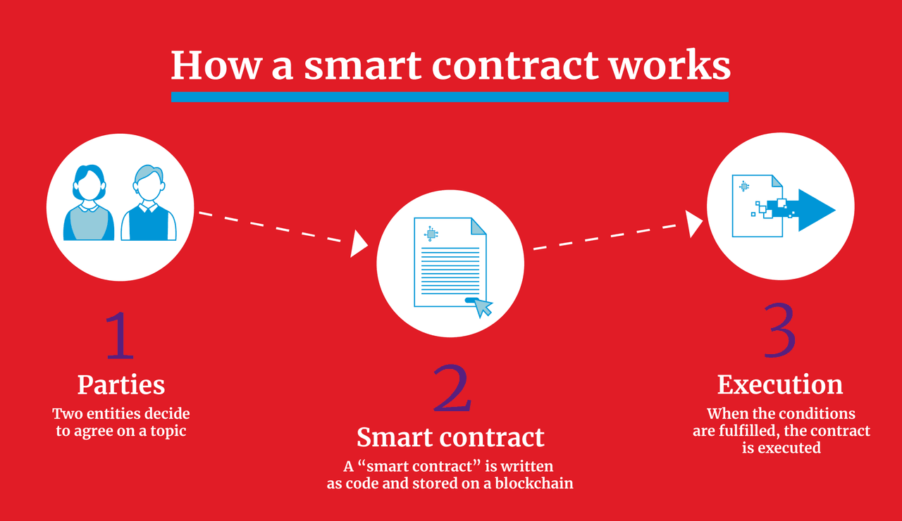 How a Smart contract works (Illustration : Maison Moderne