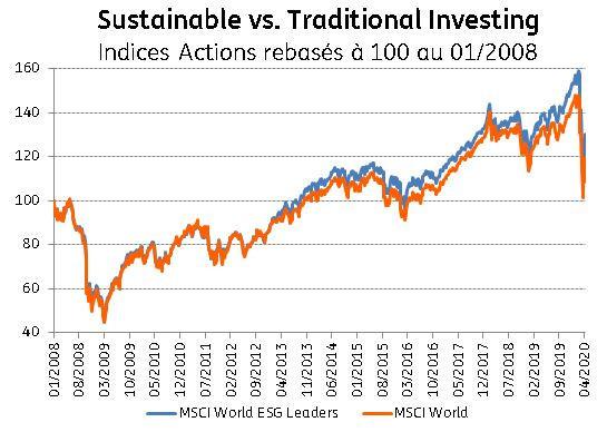 Idées reçues à propos de l'investissement durable… ING Luxembourg