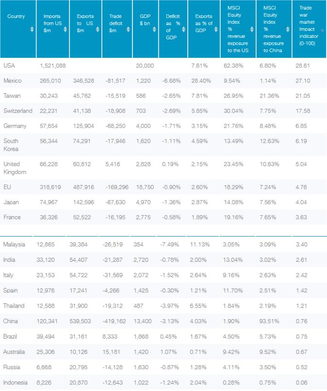 Données commerciales: Bureau du recensement des États-Unis; données relatives au PIB FMI; exposition économique: MSCI, données à fin2018. Les performances passées ne constituent pas un indicateur fiable des résultats futurs.Indicateur d'impact de la guerre commerciale sur le marché: Un score d'impact commercial élevé indique que le pays concerné est fortement exposé aux États-Unis et à la Chine, et est par conséquent plus vulnérable aux perturbations commerciales, et inversement.L'exposition économique d'une société à un pays ou à une région donné(e) désigne la part de revenus réalisée dans ce pays ou cette région. Le MSCI estime l'exposition économique en fonction de la répartition des revenus par segment géographique, autrement dit par marchés finaux / destination finale indiqué(s/e) par la société concernée, et du poids du PIB des marchés émergents dans ce segment.