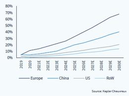 Prévision du taux de pénétration des voitures électriques par zone géographique ()