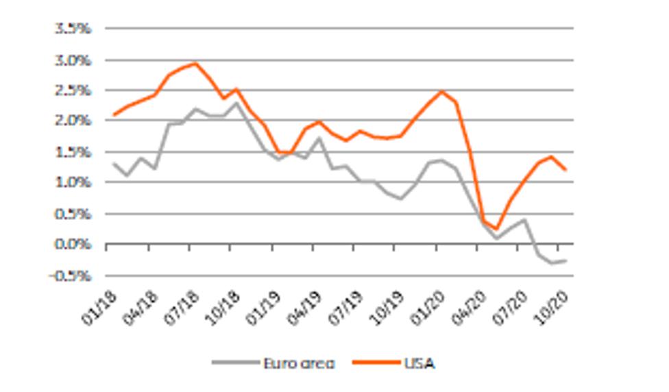 L'inflation est restée faible, tant aux États-Unis qu'en zone euro. (Source : Refinitiv Datastream)