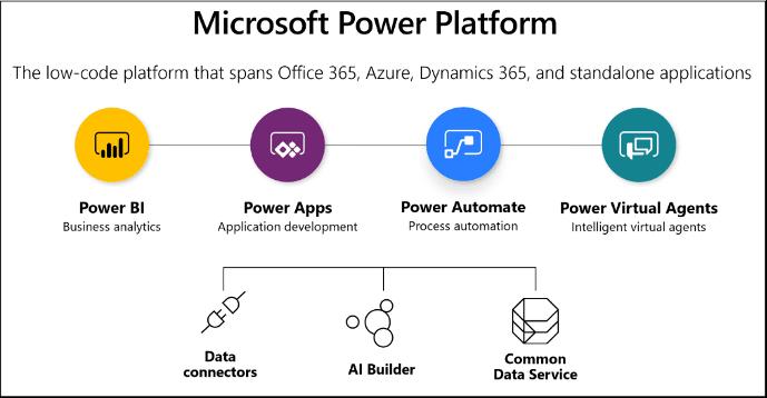 Microsoft Power Platform Ainos