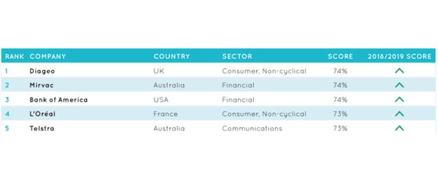 Rapport 2019 sur l'égalité des sexes au niveau mondial, qui recense les 100entreprises les mieux classées en la matière. Equileap, octobre 2019