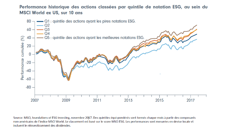 Performance historique des actions classées par quintile de notation ESG, au sein du MSCI World. MSCI, foundations of ESG Investing