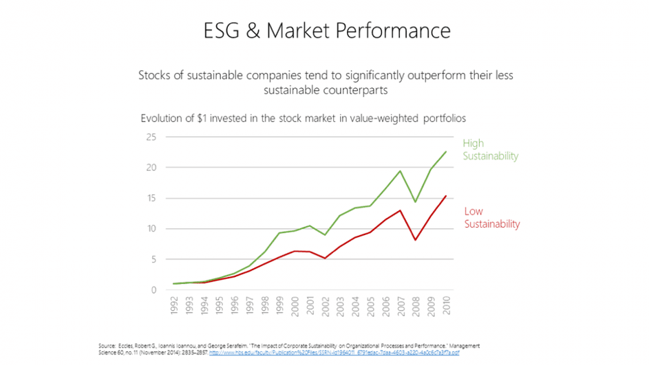 ESG & Market performance Keytrade