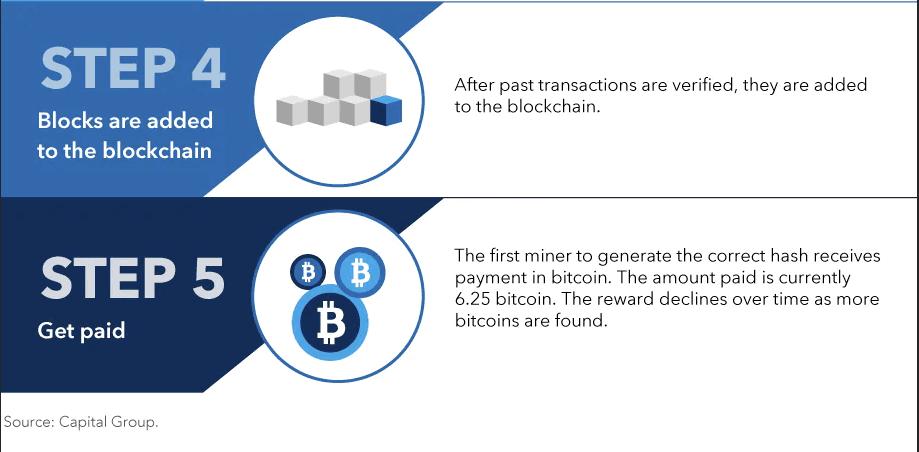 How bitcoin is mined Capital Group