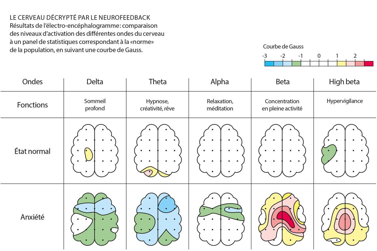 Le cerveau decrypté par le neurofeedback. (Illustration: Maison Moderne)
