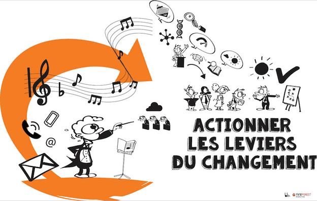 Le service RH:  acteur dans la gestion du changement? Mindforest