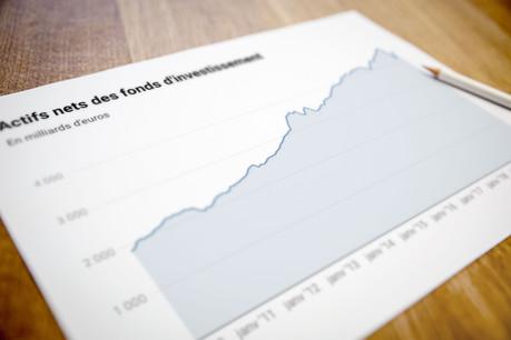 Au 31 mai2020, les actifs nets des fonds se sont élevés à 4,483milliards contre 4,403milliards fin avril. (Photo: Maison moderne)