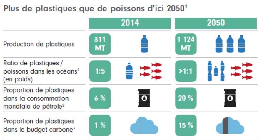 Source: Fidelity International. 1. Stocks halleutiques supposés constants (hupothèse prudente). 2 La consommation totale de pétrole devrait moins progresser (0,5% p.a.) que la production de plastiques (3,8% jusqu'en 2030, puis 3,5% jusqu'en 2050). 3. Le carbone provenant des plastiques inclut l'énergie utilisée dans la production et le carbone émis lors de l'incinération/récupération de l'énergie après utilisation. Budget carbone fondé sur le scénario des +2°