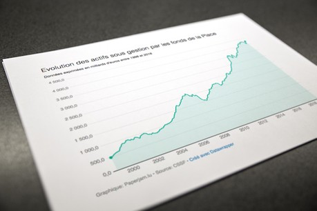 Le secteur des fonds luxembourgeois n'est pas en crise, mais il a avant tout subi les soubresauts des bourses mondiales depuis l'automne dernier. (Photo: Maison Moderne)