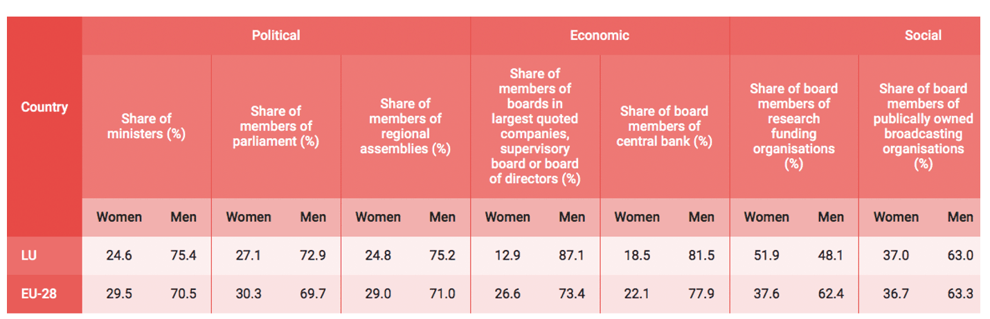 Data: The decomposition of Gender Equality Index Indicators for Luxembourg for 2020 in the domain of power [10]