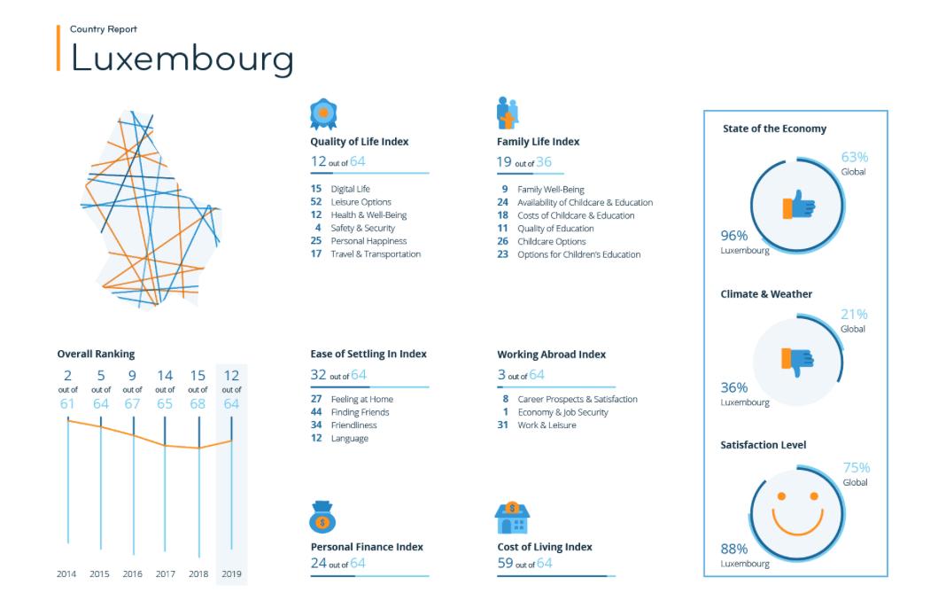 Le Luxembourg obtient des résultats différents selon les thèmes. (Image:InterNations)