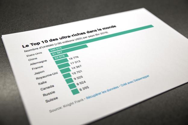 Le monde compte de plus en plus de personnes disposant d'un patrimoine supérieur à 30 millions de dollars. (Illustration: Datawrapper/Maison Moderne)
