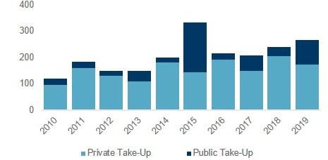 Take-up Private & Public Sector (000 sqm) Cushman & Wakefield