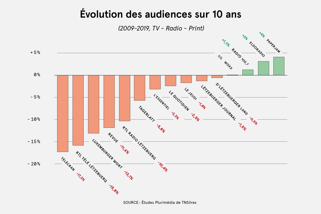 En considérant l'évolution des audiences sur dix ans, on observe principalement une baisse du côté des marques historiques. (Illustration: Maison Moderne)