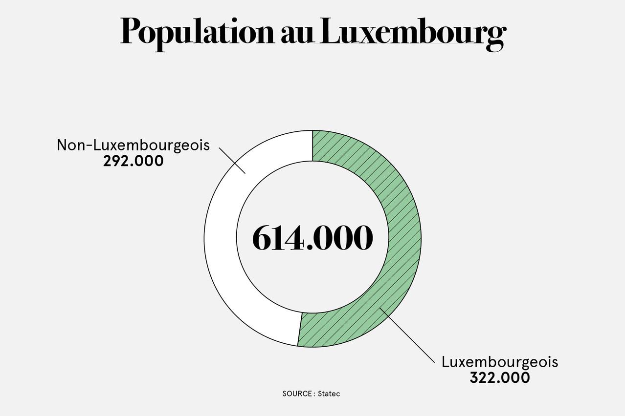 Près de la moitié des résidents sont des non-Luxembourgeois. (Illustration: Maison Moderne)