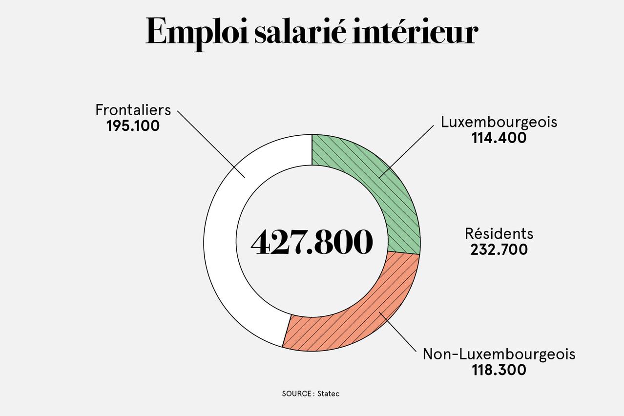 Parmi les 428.000 salariés au Luxembourg, près de 200.000 sont frontaliers.  (Illustration: Maison Moderne)