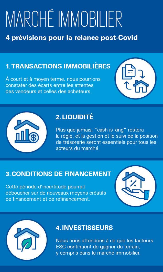 Marché immobilier: Le top 4 des 10 prévisions pour la relance KPMG Luxembourg